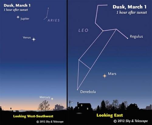 Як побачити 5 планет за 1 вечір без телескопу