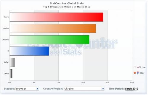 Статистика браузерів за березень